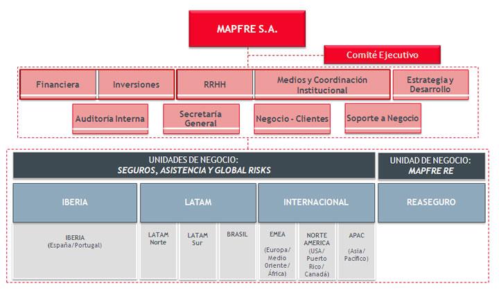Organigrama funcional accionistas e inversores mapfre for Oficina particulares mapfre