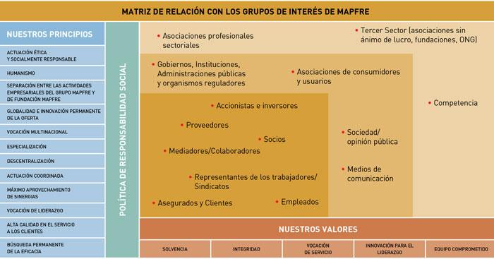 Responsabilidad social grupos de inter s mapfre for Oficina particulares mapfre